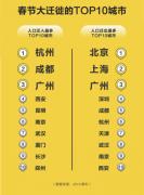 ofo发布春节出行预测报告 大神棋牌入选人口迁入最多城市之一