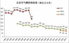 北大教授:北京空气质量是变好了还是变差了