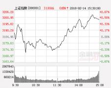 天信投资:走势波澜不惊 指数上行有望