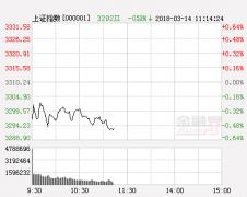华讯投资午评:站上10日线 短线反弹有望延续