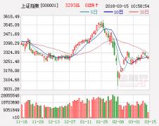 国金证券:十字街头上行不易 或将跌至2800点