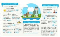 河南省环境治理持续发力