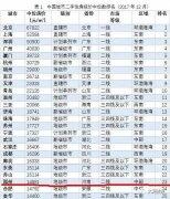 郑州8大区二手房价曝光 东区最高4.5万/�O