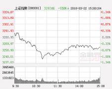 华讯投资:持续震荡博弈 变盘窗口或临近