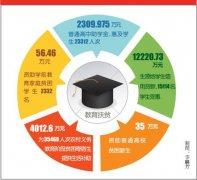 六项教育工程 件件暖人心