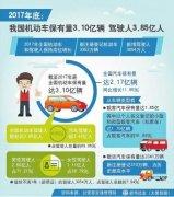 我国机动车保有量超3亿 北京郑州等7个城市超300万辆