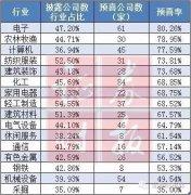 三季报预告:逾6成预喜 14股净利预增超10倍(名单)