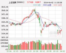 一重磅数据揭示A股抛售力量减弱 市场转头向上迎契机