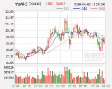宁波银行上半年持续增长16.5%  坚定大零售效果显著