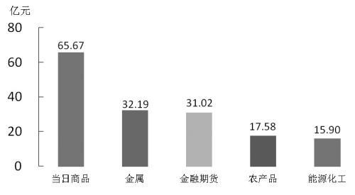 期货市场每日资金变动(11月21日)