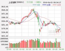 股市再次冲高回落 次新股大面积跳水