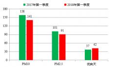 2018年河南第一季度空气质量:重污染天数较去年同期减少63.4%