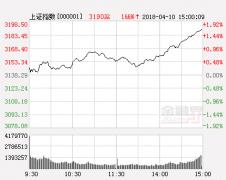 巨丰投顾:普涨宣告调整结束 逢低布局三条主线