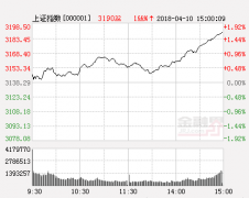 中航证券:先抑后扬能否掀起更大浪花