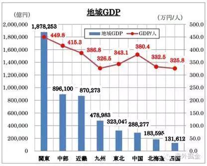 日本各地区GDP总额和人均GDP(来源:大日本水产会)