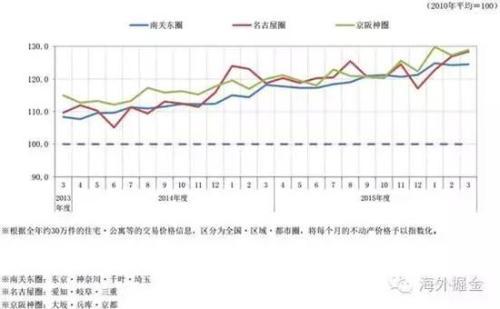 日本三大城市群两年房价走势(来源:三井地产)