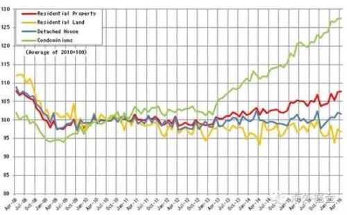 日本全国范围2008-2016年住宅价格指数(来源:日本国土交通省)