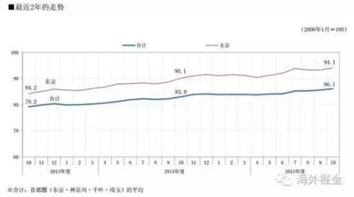 东京都和首都圈房价指数过去两年走势图(来源:三井地产)