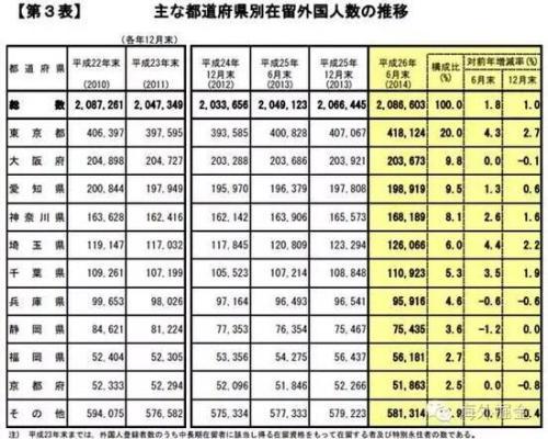 日本主要行政区在留外国人数量变化(日本法务省)