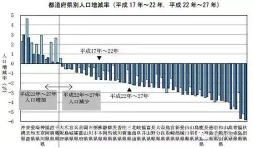 2005-2015日本地方行政区人口增长率(来源:日本总务省)