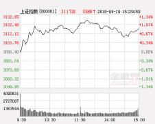 中航证券:股指上行两座大山能否逾越