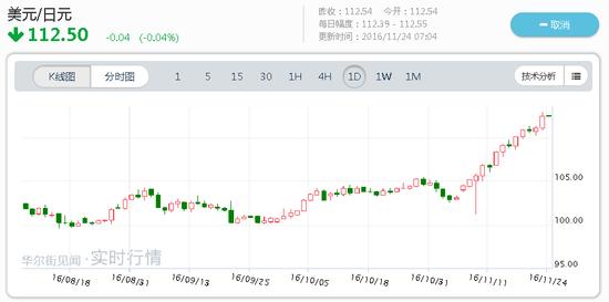 截至北京时间24日7:00,美元新加坡元汇率上涨到1.4320,从11月8日收盘1.3865算起,贬值3.28%。