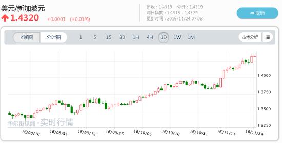 北京时间11月8日,特朗普当选前日,美元兑马来西亚林吉特汇率收盘为4.1726,可截至11月24日6:00,该汇率收于4.4400,马币贬值6.40%。在11月11日,这一汇率最高点甚至达到了4.538,已经非常接近于98年亚洲金融风暴时的水平。