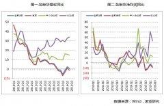 A股中报解析:分化显著 大消费行业向好非银金融惨淡