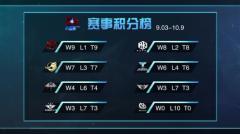 HPL职业联赛秋季赛第五周总结天王重回积分榜榜首