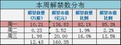 本周12亿限售股将上市 江南红箭解禁市值达80亿