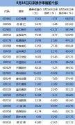 阶段性新高以来 这些股换手率超100%......