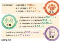 省人社厅发布2018年工作路线图 城镇新增就业100万人