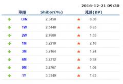 隔夜Shibor涨势暂缓 公开市场今日净投放为900亿
