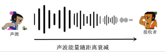 2、吸收衰减:声波在固体介质中传播时,一部分声能转变为热能;同时,介质的稠密和稀疏部分之间进行热交换,从而导致声能的损耗,这就是介质的吸收现象。这就解释了为什么隔着一道墙我们听到的声音会减弱。