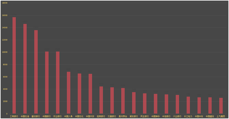 A股前二十大上市公司(按总市值排名,单位:人民币亿元)