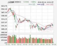 中泰证券:顶部区间重博弈 期待新的上涨因素