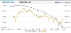 沪股通净卖出9.63亿