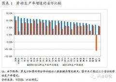 中国地区经济结构的差异:省际层面的考察