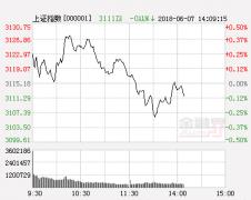 天信投资:调整已接近尾声 一类股进入潜伏节点
