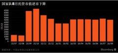 证金托管市值降至6个月低点 国家队在悄悄减持?