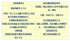 北京2016年7193人获高考加分?10人被保送