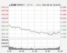 天信投资:内外市场交困 轻仓过节为宜