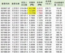 江阴银行10涨停市净率突破3倍 银行股迎来估值新时代