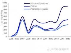 荀玉根:长期看高股息策略在中美股市均有效