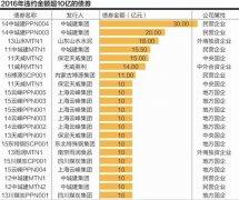 2016年债券违约近400亿 沪辽鲁冀京占比超七成