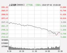 市场于3000点支撑 反弹能否延续待观察