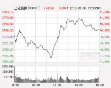 市场缩量整理 行情震荡继续