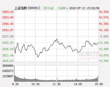 中航证券:股指窄幅震荡暗藏积极因素