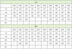 2016吉林高考分数线公布:一本文531分 理530分