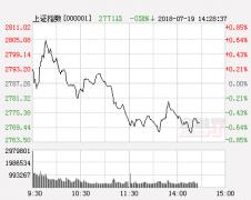 明日股市三大猜想及策略:券商能否引领大盘岛形反转